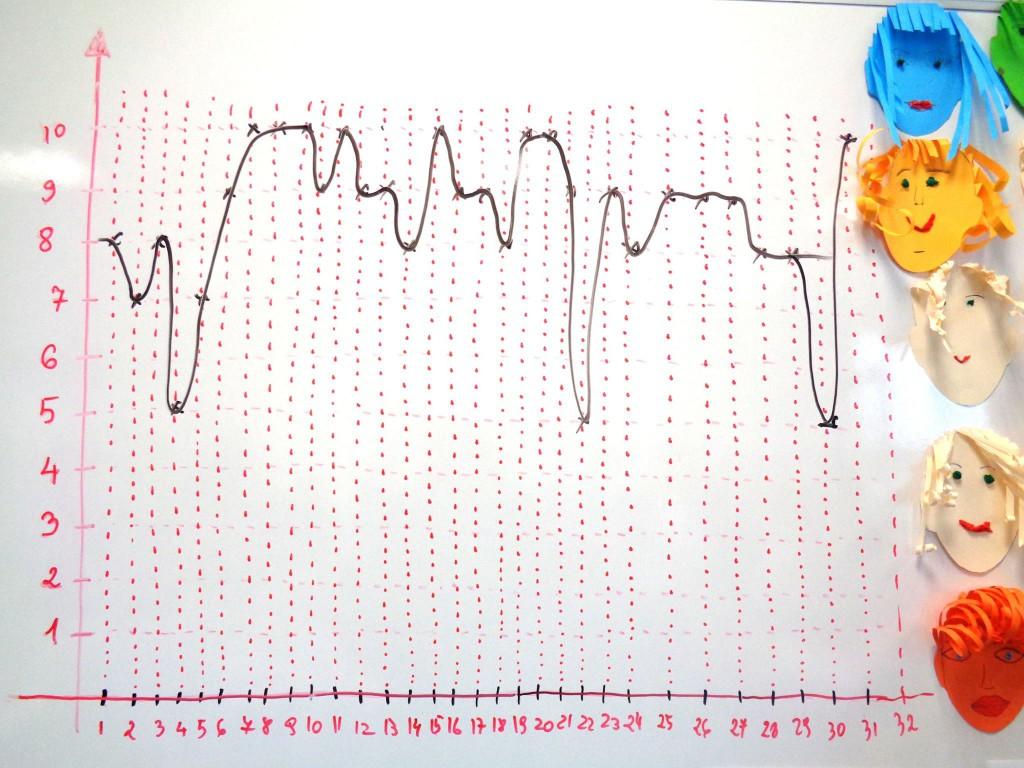 Graficul emotiilor